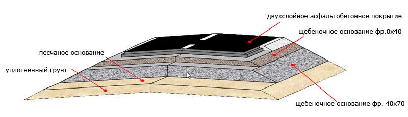 слои дорожного покрытия при строительстве дорог
